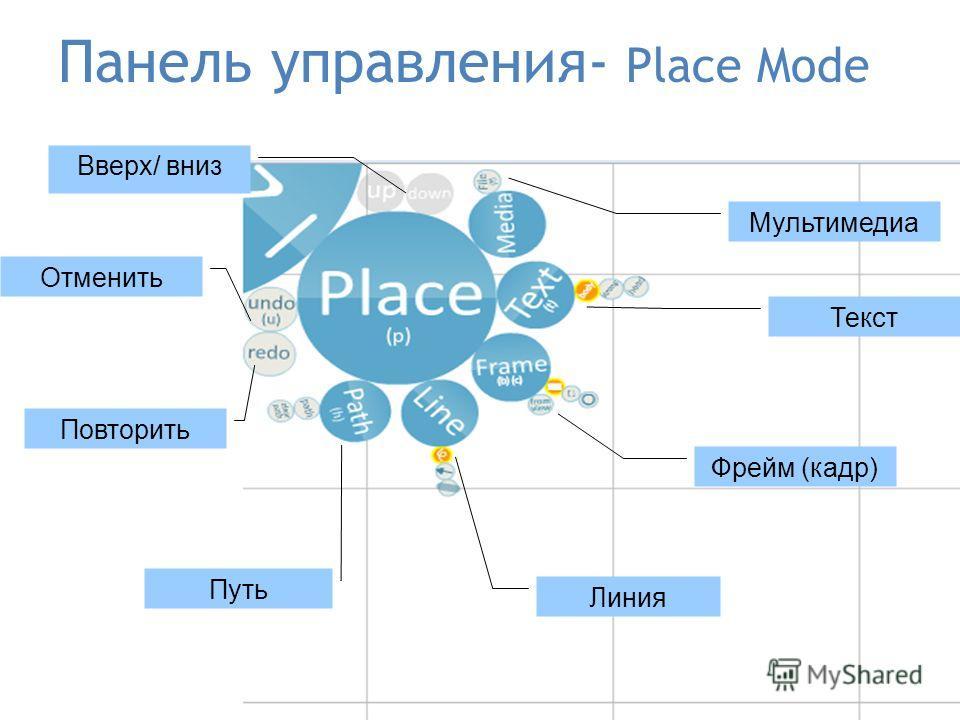 Панель управления- Place Mode Фрейм (кадр) Путь Линия Текст Мультимедиа Повторить Отменить Вверх/ вниз