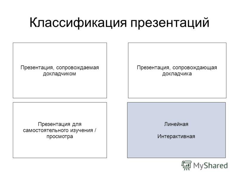 Классификация презентаций Презентация, сопровождаемая докладчиком Презентация для самостоятельного изучения / просмотра Презентация, сопровождающая докладчика Линейная Интерактивная