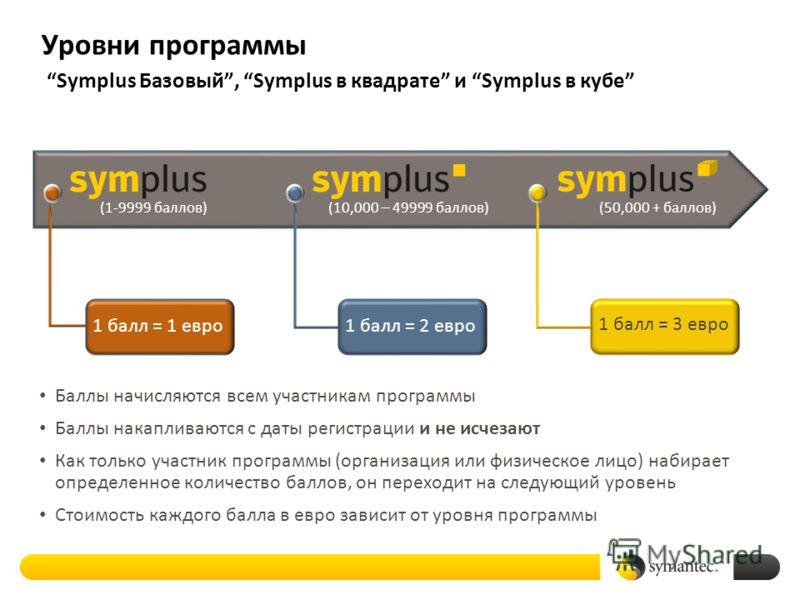 1 балл = 2 евро 1 балл = 3 евро 1 балл = 1 евро Уровни программы Symplus Базовый, Symplus в квадрате и Symplus в кубе 12 Баллы начисляются всем участникам программы Баллы накапливаются с даты регистрации и не исчезают Как только участник программы (о
