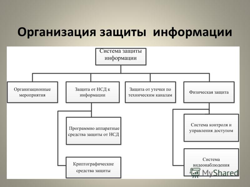 Организация защиты информации 14
