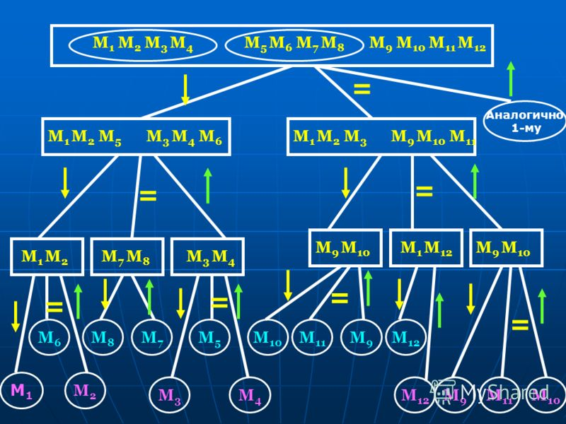 M 1 M 2 M 3 M 4 M 5 M 6 M 7 M 8 M 9 M 10 M 11 M 12 = M 3 M 4 M 6 M 1 M 2 M 5 М1М1 М2М2 М7М7 М5М5 М8М8 М3М3 М4М4 М 11 М 10 М6М6 М 12 М9М9 М 10 М 11 М9М9 М 12 Аналогично 1-му = M1 M2M1 M2 M7 M8M7 M8 M3 M4M3 M4 = = M 1 M 2 M 3 M 9 M 10 M 11 = M 9 M 10 =