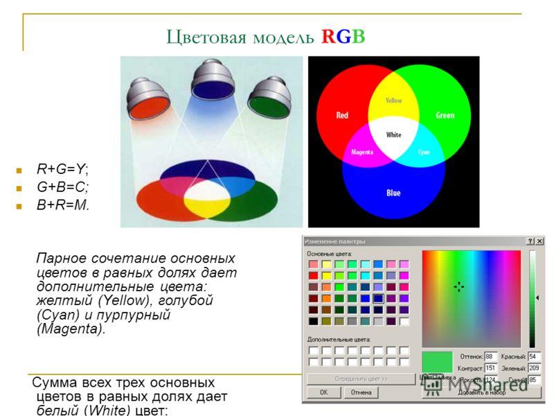 Цветовая модель RGB R+G=Y; G+B=C; B+R=M. Парное сочетание основных цветов в равных долях дает дополнительные цвета: желтый (Yellow), голубой (Cyan) и пурпурный (Magenta). Сумма всех трех основных цветов в равных долях дает белый (White) цвет: R+G+B=W