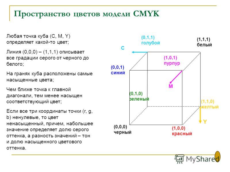 Пространство цветов модели CMYK Любая точка куба (С, M, Y) определяет какой-то цвет; Линия (0,0,0) – (1,1,1) описывает все градации серого от черного до белого; На гранях куба расположены самые насыщенные цвета; Чем ближе точка к главной диагонали, т
