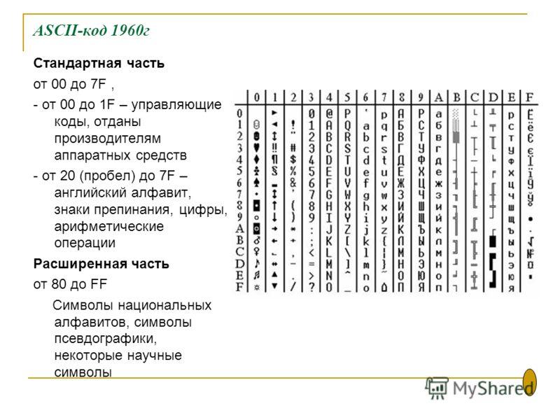 ASCII-код 1960г Стандартная часть от 00 до 7F, - от 00 до 1F – управляющие коды, отданы производителям аппаратных средств - от 20 (пробел) до 7F – английский алфавит, знаки препинания, цифры, арифметические операции Расширенная часть от 80 до FF Симв