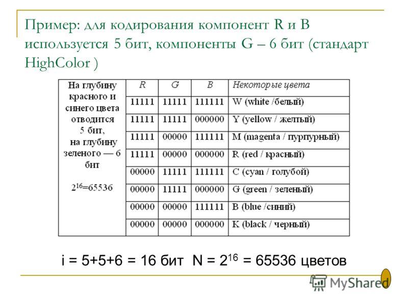 Пример: для кодирования компонент R и B используется 5 бит, компоненты G – 6 бит (стандарт HighColor ) i = 5+5+6 = 16 бит N = 2 16 = 65536 цветов