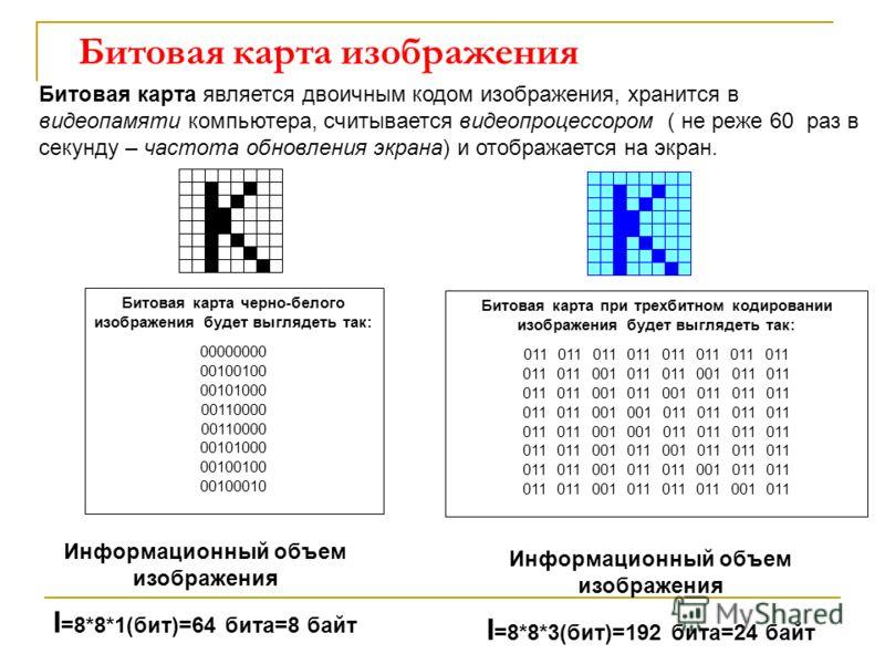 Битовая карта изображения Битовая карта является двоичным кодом изображения, хранится в видеопамяти компьютера, считывается видеопроцессором ( не реже 60 раз в секунду – частота обновления экрана) и отображается на экран. Битовая карта черно-белого и