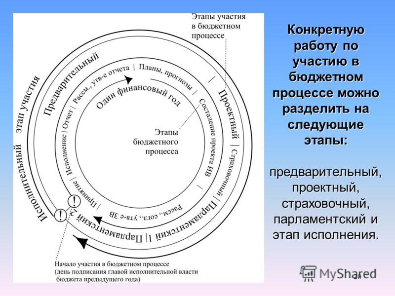 20 Конкретную работу по участию в бюджетном процессе можно разделить на следующие этапы: предварительный, проектный, страховочный, парламентский и этап исполнения.