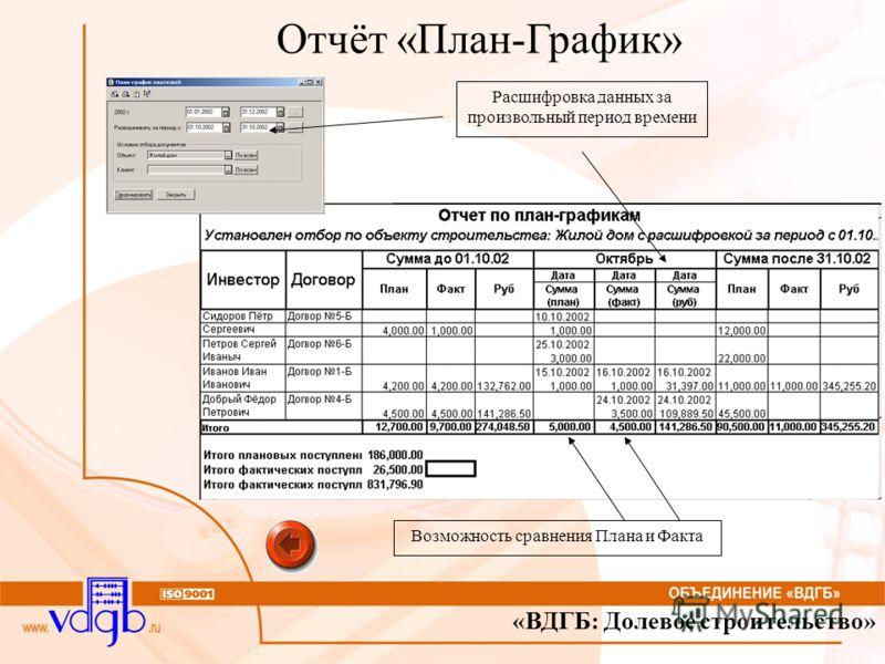 «ВДГБ: Долевое строительство» Отчёт «План-График» Расшифровка данных за произвольный период времени Возможность сравнения Плана и Факта