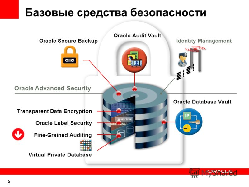 5 Базовые средства безопасности Identity Management Oracle Database Vault Oracle Audit Vault Oracle Secure Backup Virtual Private Database Oracle Label Security Transparent Data Encryption Fine-Grained Auditing Oracle Advanced Security
