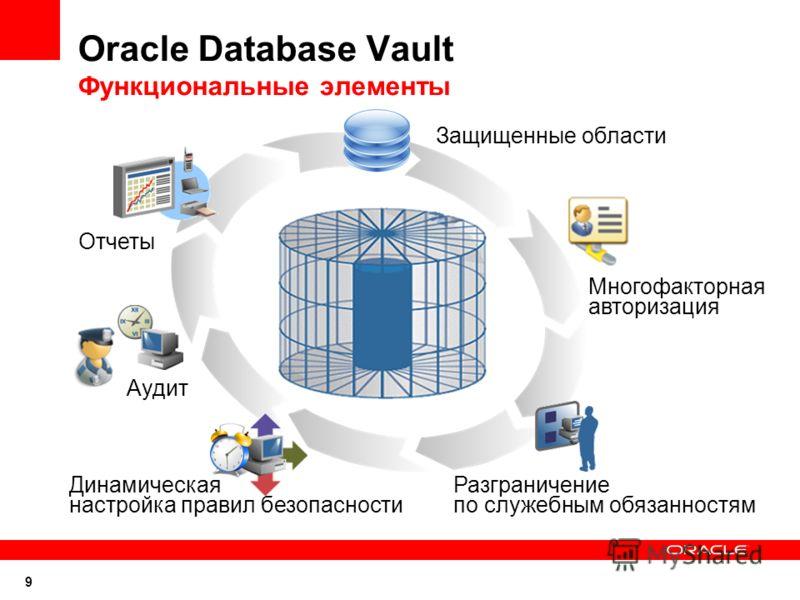 9 Oracle Database Vault Функциональные элементы Отчеты Защищенные области Многофакторная авторизация Разграничение по служебным обязанностям Динамическая настройка правил безопасности Аудит