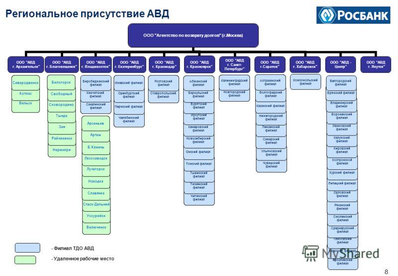 7 Агентство по Возврату Долгов ООО «Агентство по возврату долгов» работает практически на всей территории Российской Федерации и осуществляет свою деятельность на территории проживания более 125 млн. человек, что составляет около 90% численности насе