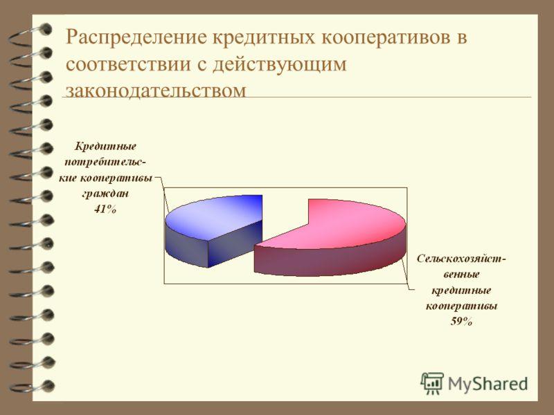 Распределение кредитных кооперативов в соответствии с действующим законодательством