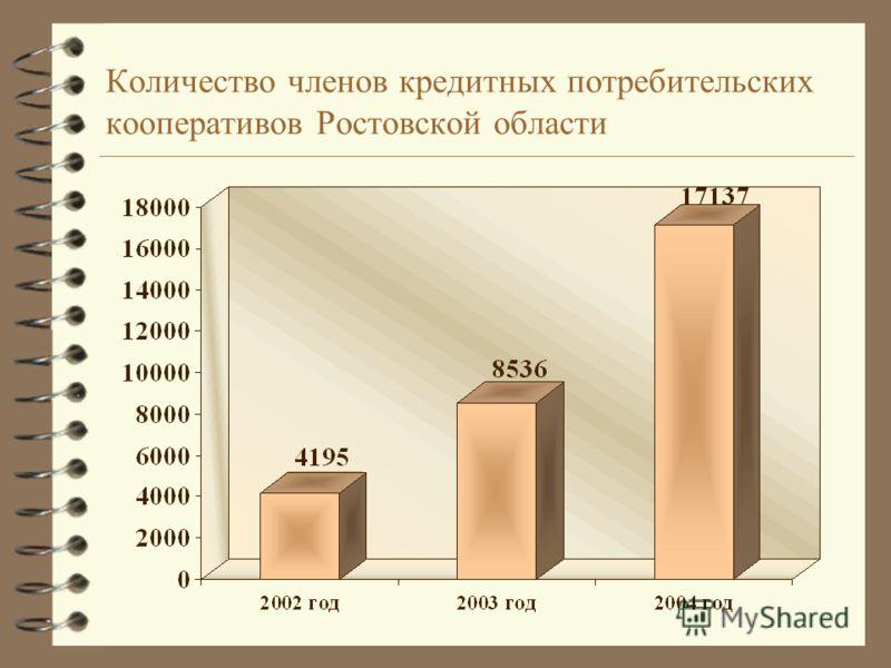 Количество членов кредитных потребительских кооперативов Ростовской области