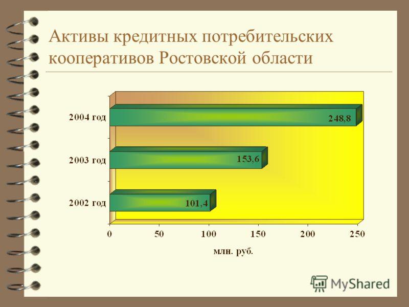 Активы кредитных потребительских кооперативов Ростовской области