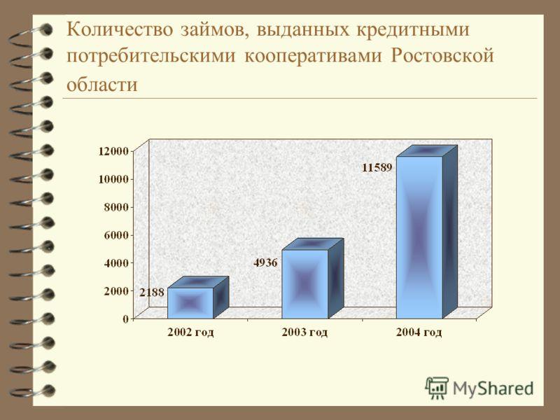 Количество займов, выданных кредитными потребительскими кооперативами Ростовской области