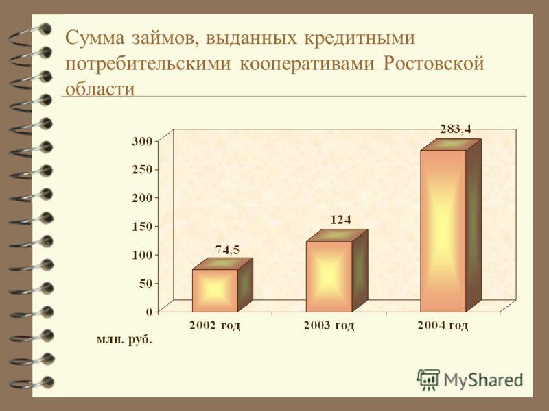 Сумма займов, выданных кредитными потребительскими кооперативами Ростовской области