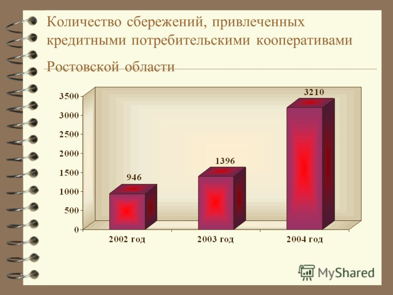 Количество сбережений, привлеченных кредитными потребительскими кооперативами Ростовской области