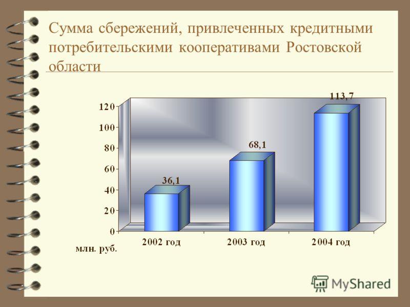 Сумма сбережений, привлеченных кредитными потребительскими кооперативами Ростовской области