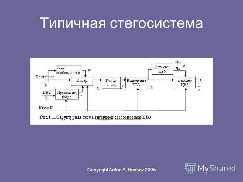 Copyright Anton A. Baskov 2005 Типичная стегосистема