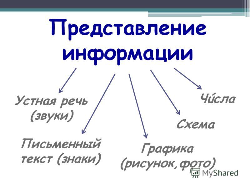 Представление информации Устная речь (звуки) Письменный текст (знаки) Чúсла Графика (рисунок,фото) Схема