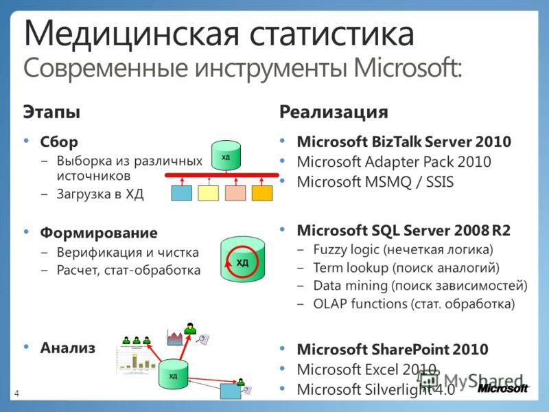 Реализация Microsoft BizTalk Server 2010 Microsoft Adapter Pack 2010 Microsoft MSMQ / SSIS Microsoft SQL Server 2008 R2 Fuzzy logic (нечеткая логика) Term lookup (поиск аналогий) Data mining (поиск зависимостей) OLAP functions (стат. обработка) Micro