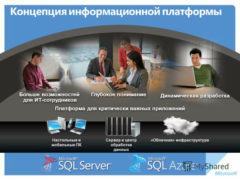 Концепция информационной платформы Платформа для критически важных приложений «Облачная» инфраструктураНастольные и мобильные ПК Сервер и центр обработки данных Больше возможностей для ИТ-сотрудников Глубокое понимание Динамическая разработка