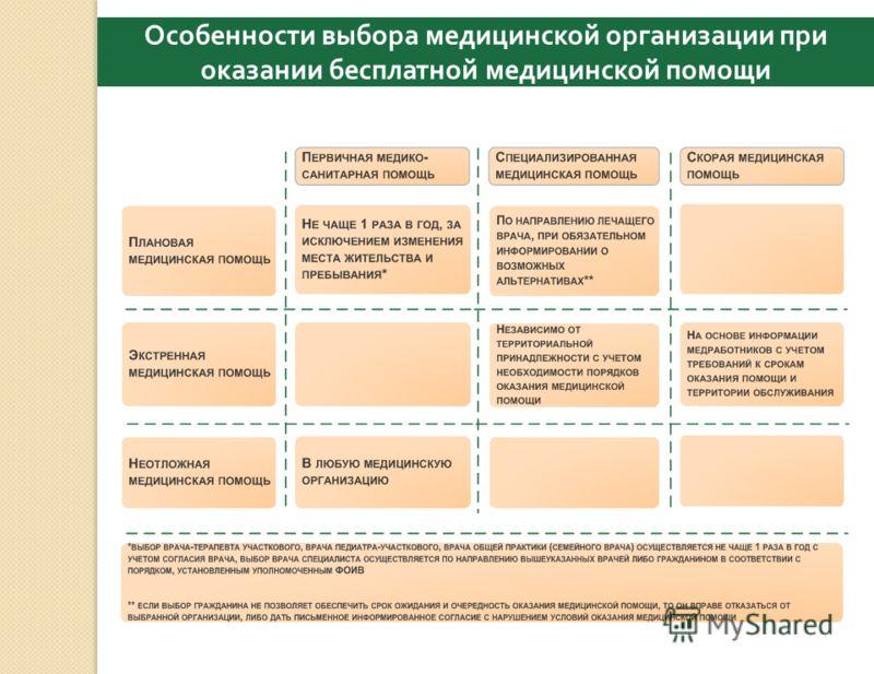 Особенности выбора медицинской организации при оказании бесплатной медицинской помощи