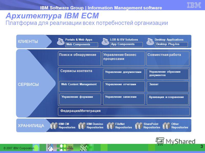 © 2007 IBM Corporation IBM Software Group | Information Management software 3 Архитектура IBM ECM Платформа для реализации всех потребностей организации Федерация/Интеграция Сервисы контента Поиск и обнаружениеУправление бизнес процессами Совместная