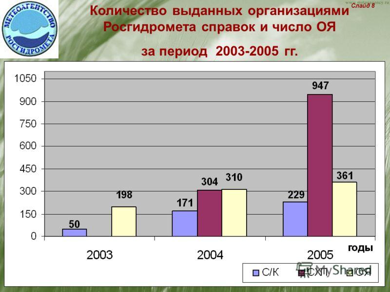 Количество выданных организациями Росгидромета справок и число ОЯ за период 2003-2005 гг. Слайд 8