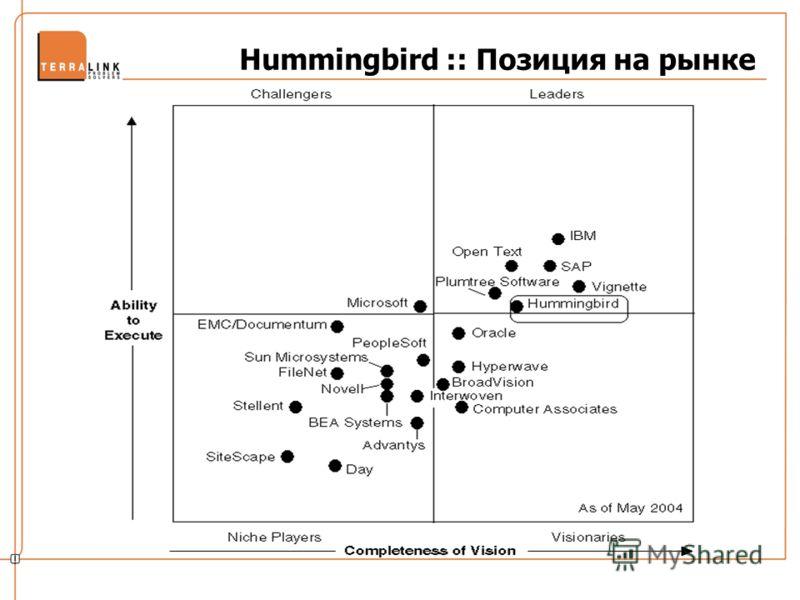 Hummingbird :: Позиция на рынке