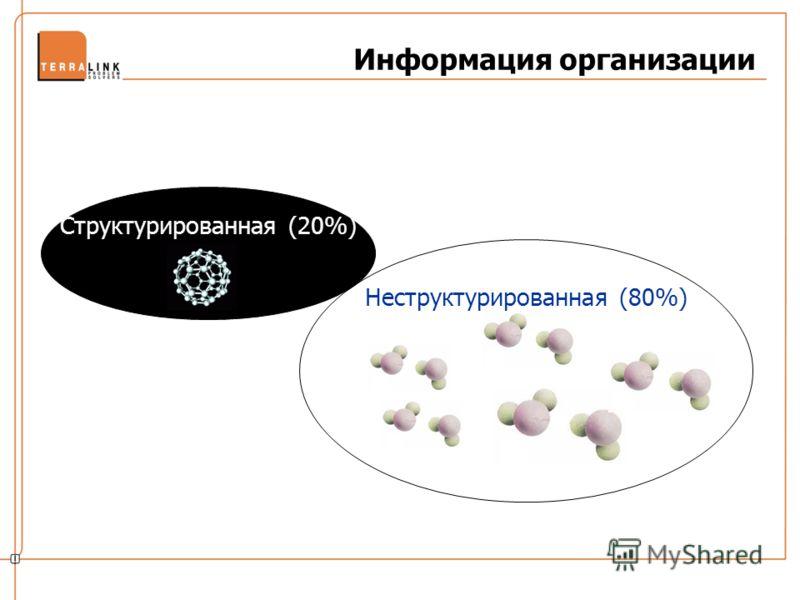 Неструктурированная (80%) Информация организации Структурированная (20%)