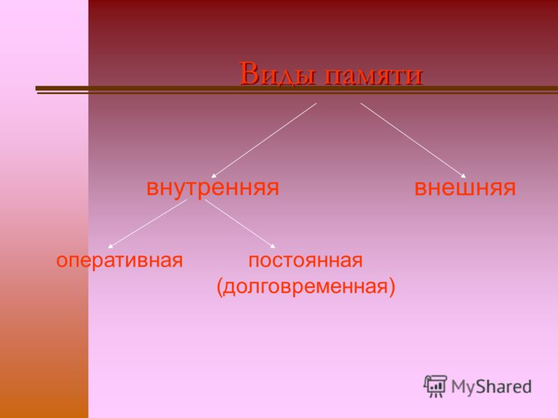 Виды памяти внутренняя внешняя оперативнаяпостоянная (долговременная)