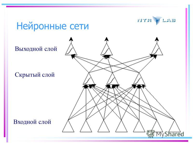 19 Нейронные сети Выходной слой Скрытый слой Входной слой