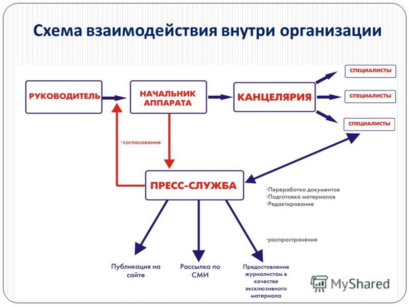 Схема взаимодействия внутри организации