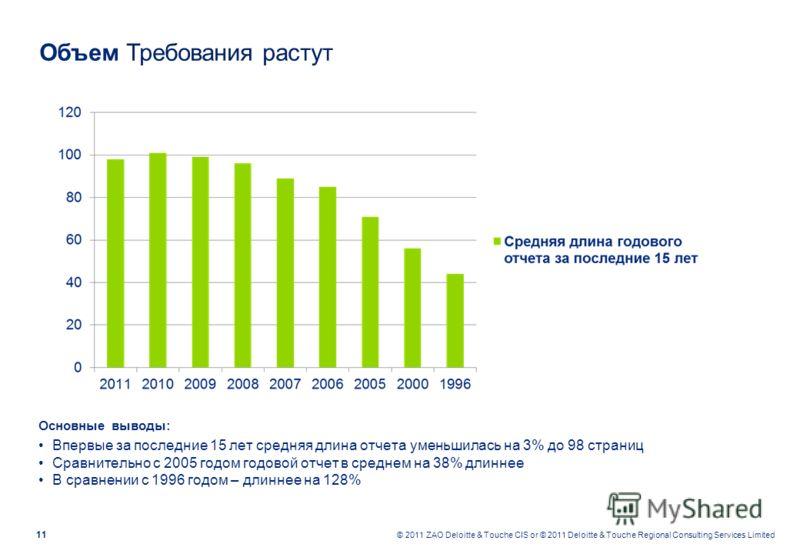 11 © 2011 ZAO Deloitte & Touche CIS or © 2011 Deloitte & Touche Regional Consulting Services Limited Объем Требования растут Основные выводы: Впервые за последние 15 лет средняя длина отчета уменьшилась на 3% до 98 страниц Сравнительно с 2005 годом г