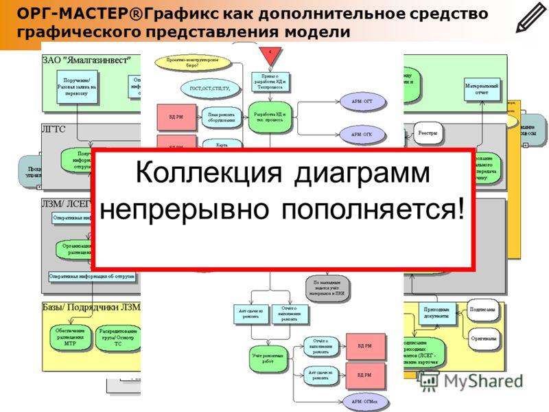 ОРГ-МАСТЕР®Графикс как дополнительное средство графического представления модели Коллекция диаграмм непрерывно пополняется!