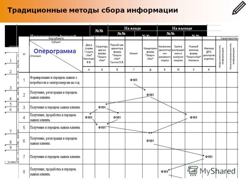 Анкета Традиционные методы сбора информации Традиционная схема описания Организационно-Функциональной модели предприятия Традиционные методы детального сбора информации по процессам