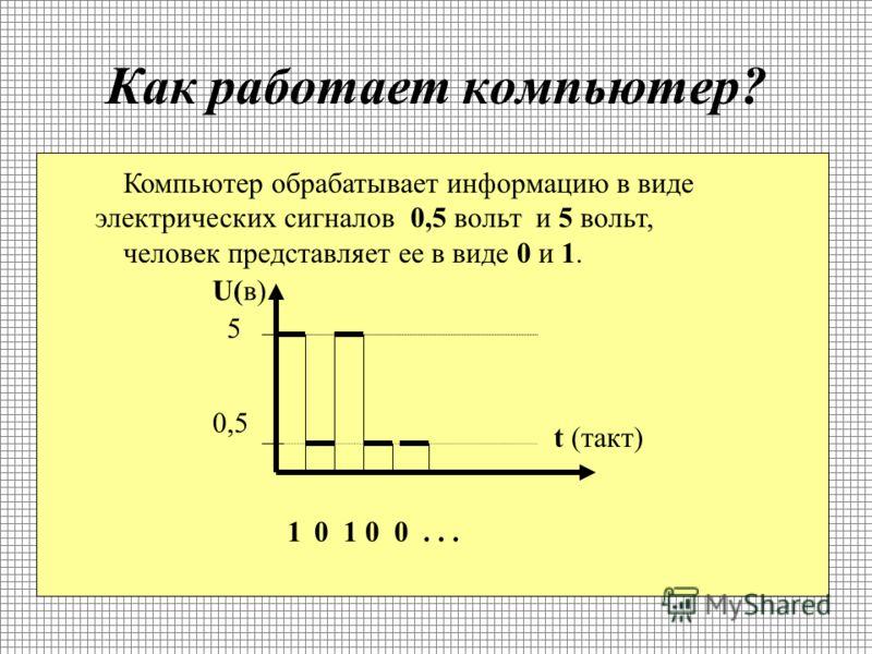 Как мы представляем числа? (правила) в 16 сс: Разряд3210 ЧислоABCD ABCD 16 = A*16 3 + B*16 2 + C*16 1 + D*16 0 =43981 10 Число в позиционной системе счисления можно представит в виде суммы произведений составляющих его цифр на соответствующие степени