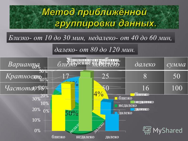 Близко - от 10 до 30 мин, недалеко - от 40 до 60 мин, далеко - от 80 до 120 мин. Вариантаблизконедалекодалекосумма Кратность Частота, % 1725850 345016100 34% 50% 16%