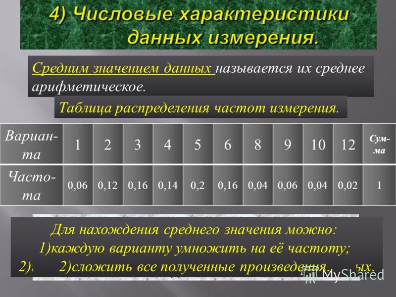 Средним значением данных называется их среднее арифметическое. Вариан - та 123456891012 Сум - ма Крат - ность 3687108232150 Таблица распределения данных Среднее значение данных измерения ( И )-4,8 дес. или 48 минут. Для нахождения среднего значения н