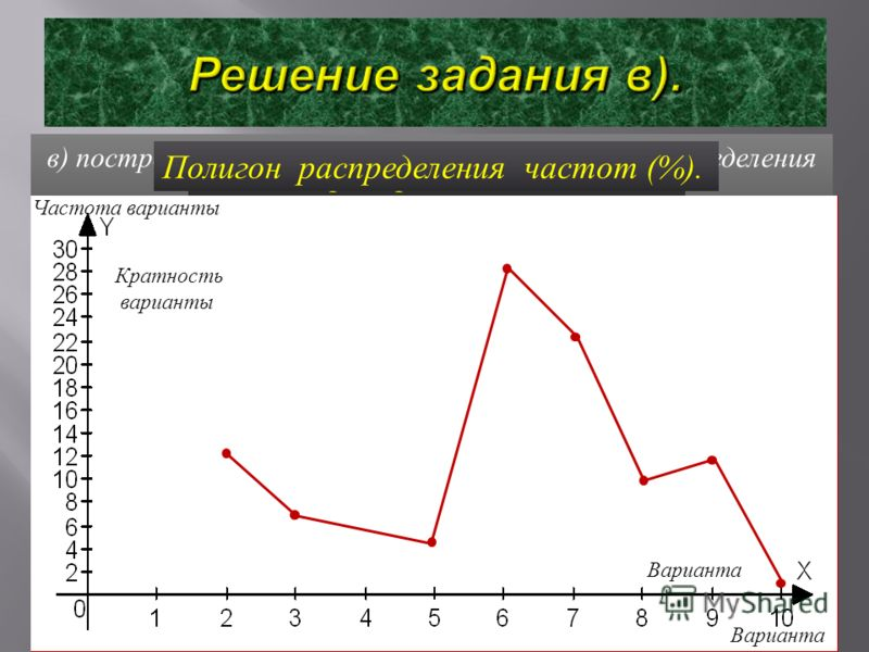 в ) построить графики распределения данных и распределения частот. Полигон распределения данных. Полигон распределения частот (%). Частота варианты Варианта Кратность варианты Варианта