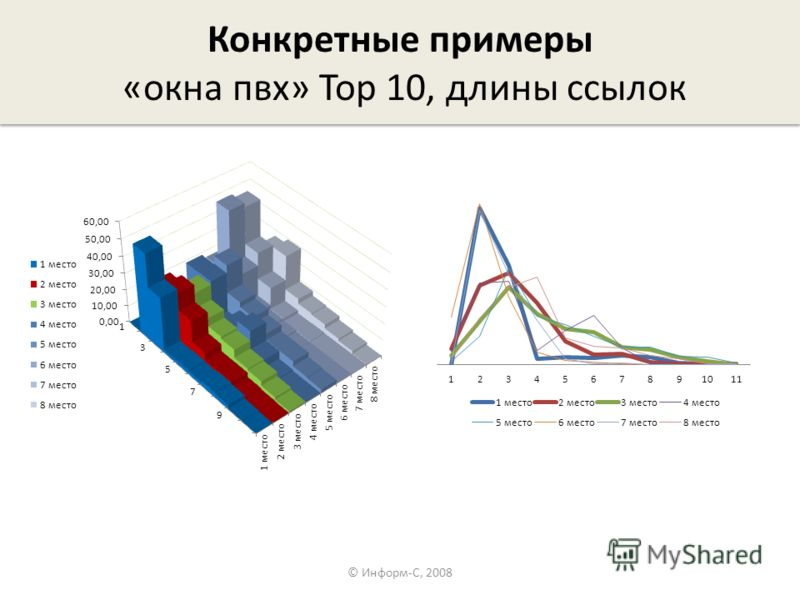 Конкретные примеры «окна пвх» Top 10, длины ссылок © Информ-С, 2008