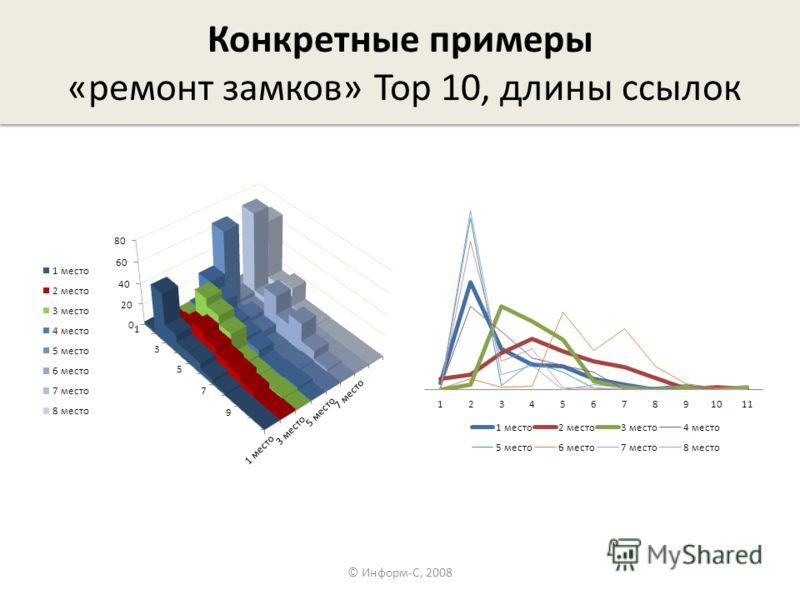 Конкретные примеры «ремонт замков» Top 10, длины ссылок © Информ-С, 2008