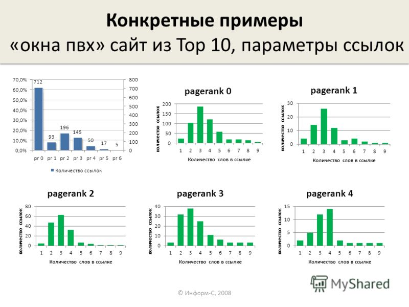 Конкретные примеры «окна пвх» сайт из Top 10, параметры ссылок © Информ-С, 2008