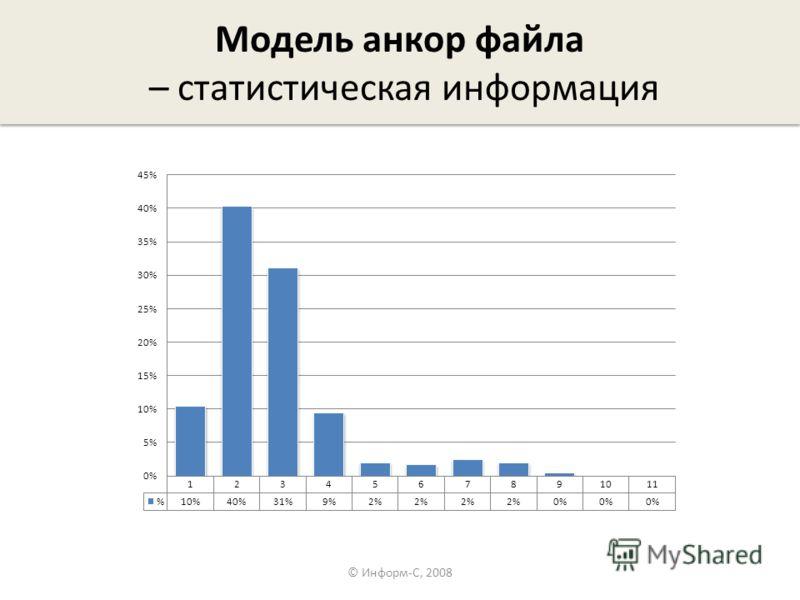 Модель анкор файла – статистическая информация © Информ-С, 2008