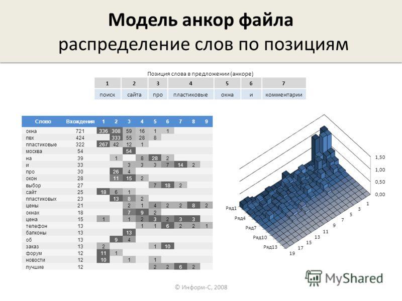 Модель анкор файла распределение слов по позициям © Информ-С, 2008 Позиция слова в предложении (анкоре) 1234567 поисксайтапропластиковыеокнаикомментарии СловоВхождения123456789 окна721336308591611 пвх424 33355288 пластиковые32226742121 москва54 на39