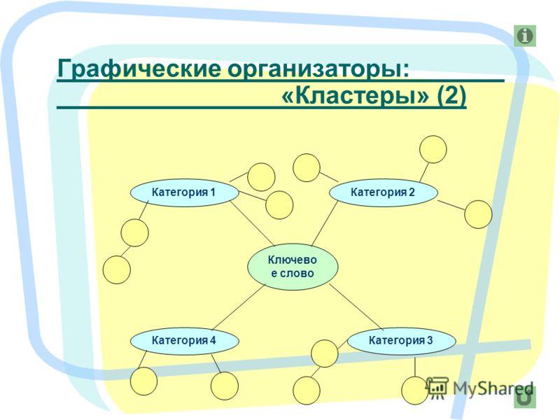 8 Ключево е слово Категория 1 Категория 4Категория 3 Категория 2 Графические организаторы: «Кластеры» (2)