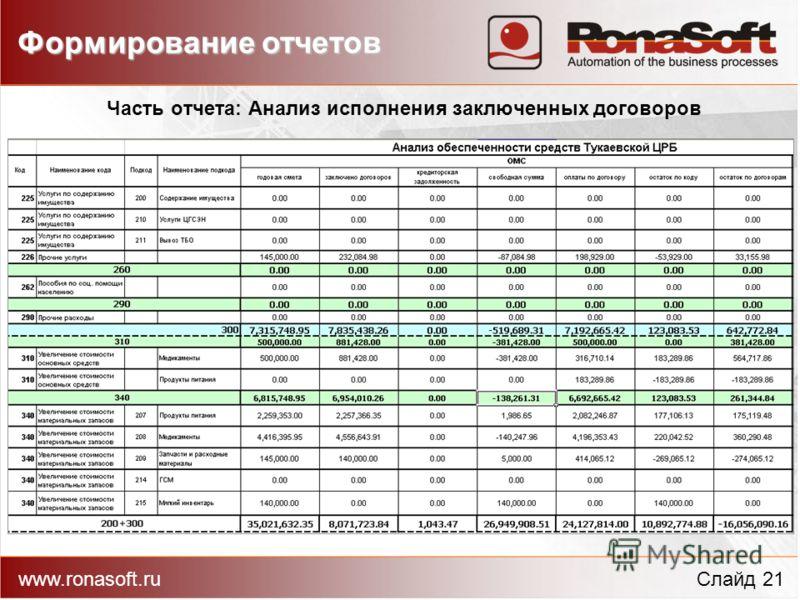 Часть отчета: Анализ исполнения заключенных договоров Формирование отчетов www.ronasoft.ruСлайд 21