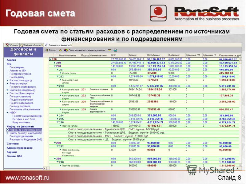 Годовая смета www.ronasoft.ruСлайд 8 Годовая смета по статьям расходов с распределением по источникам финансирования и по подразделениям