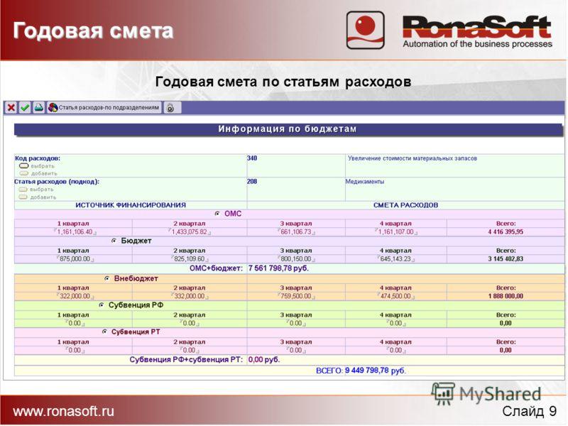 www.ronasoft.ruСлайд 9 Годовая смета по статьям расходов Годовая смета